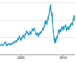 volatility oil price