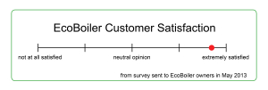 Customer satisfaction visual