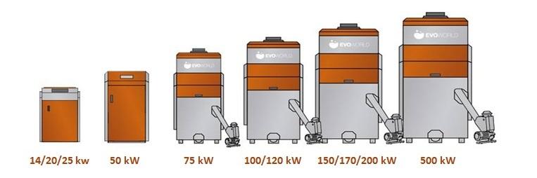 Evoworld pellet boiler range