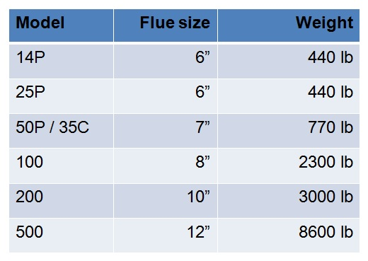 Evoworld model, flue size, and weight.