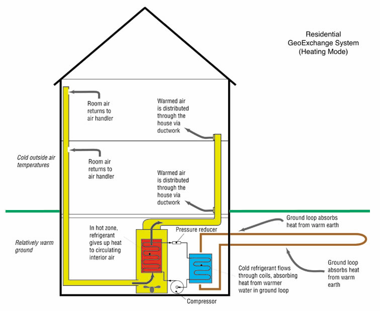 Pros And Cons Of Geothermal Ground Source Heat Pumps